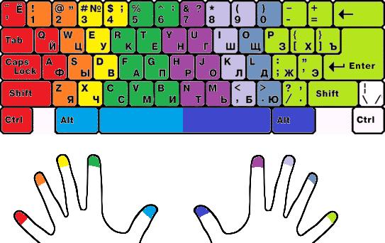 как быстро научиться печатать на клавиатуре тренажер